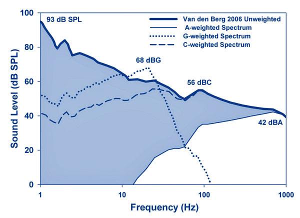 dB graph